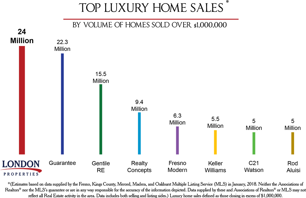 Top Luxury Home Sales